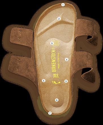 plantilla birkenstock original la salud en tus pies